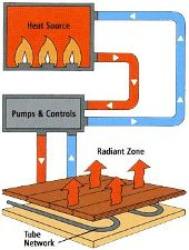 radiant heating contractor in boulder, co